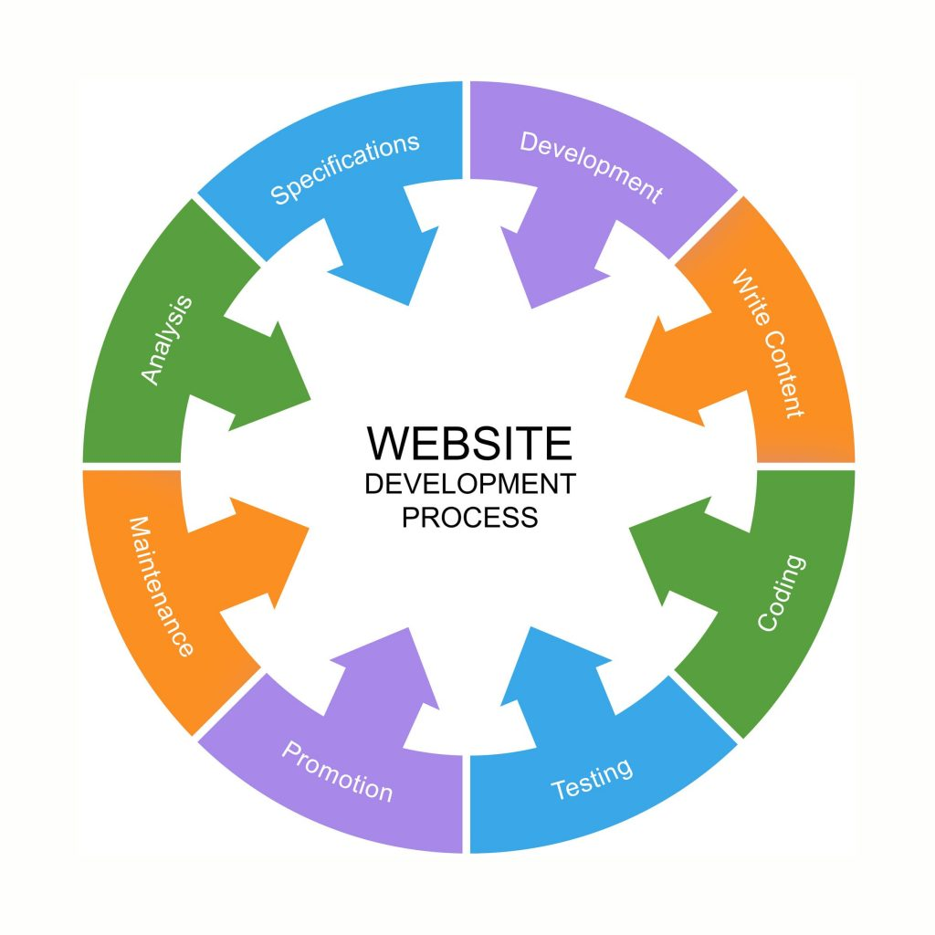 web development company in sydney
