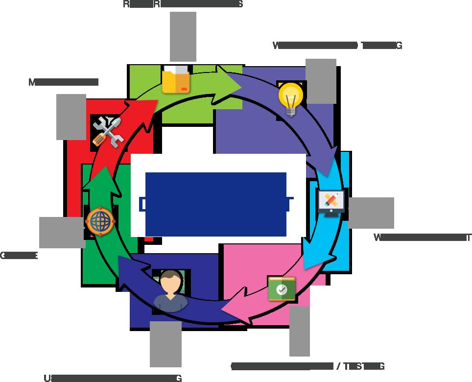 wordpress development process